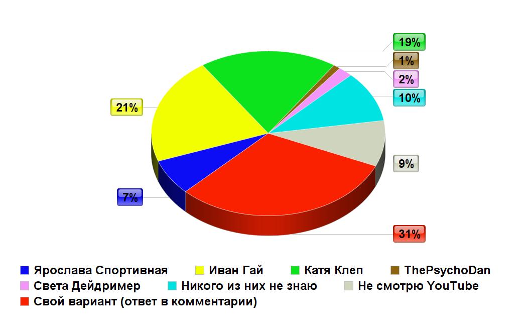 Опрос_блоггер2