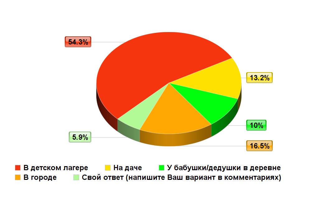 Опрос_лето2